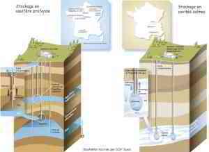 Stockage de gaz à Cerville - Description