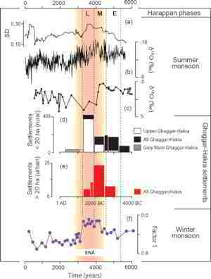 CP - Neoglacial climate anomalies and the Harappan metamorphosis