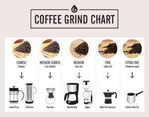 Coffee Grind Chart- Which Grind for Different Coffee Makers | GROSCHE